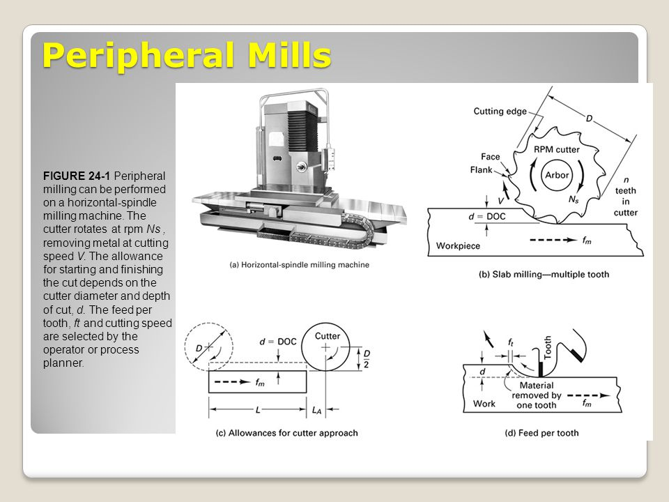 Peripheral Mills FIGURE 24-1 Peripheral milling can be performed on a horizontal-spindle milling machine. The cutter rotates at rpm Ns, removing metal