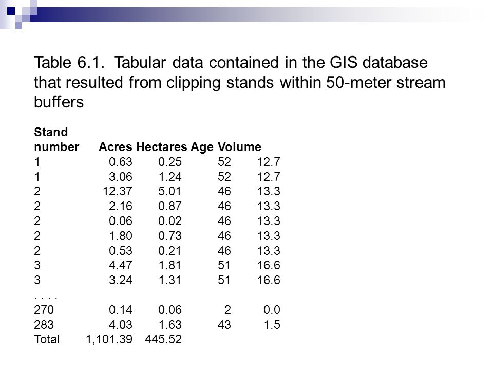 Table 6.1. Tabular data contained in the GIS database that resulted from clipping stands within 50-meter stream buffers Stand number Acres Hectares Ag