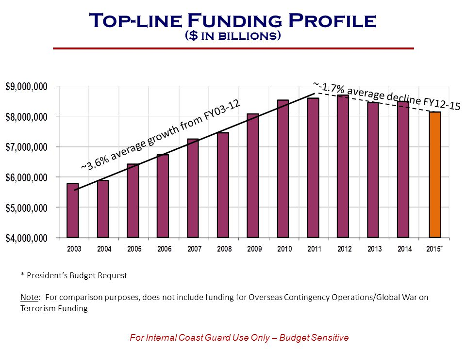 Top-line Funding Profile ($ in billions) * President's Budget Request Note: For comparison purposes, does not include funding for Overseas Contingency