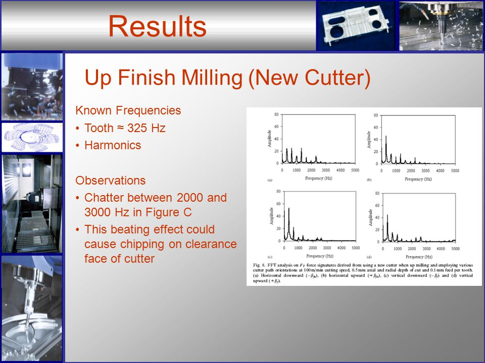 Results Up Finish Milling (New Cutter) Known Frequencies Tooth ≈ 325 Hz Harmonics Observations Chatter between 2000 and 3000 Hz in Figure C This beating effect could cause chipping on clearance face of cutter