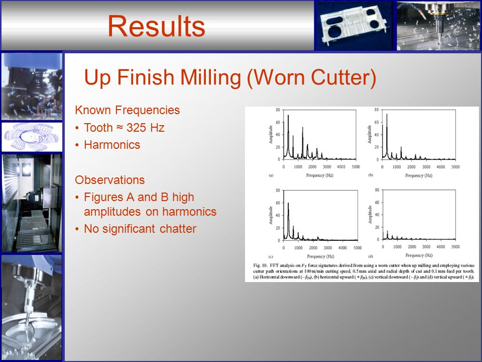 Results Up Finish Milling (Worn Cutter) Known Frequencies Tooth ≈ 325 Hz Harmonics Observations Figures A and B high amplitudes on harmonics No significant chatter