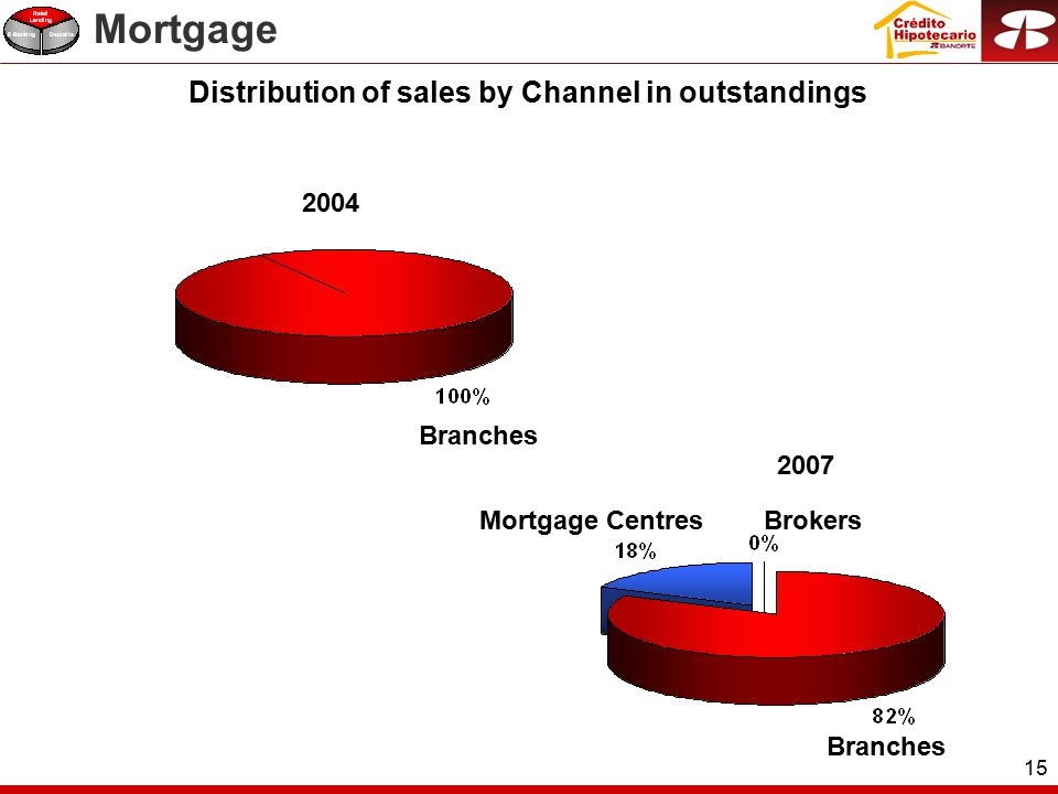 15 Branches Distribution of sales by Channel in outstandings 2004 Mortgage Centres Branches 2007 Brokers Mortgage