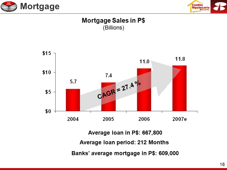 16 Mortgage Sales in P$ (Billions) Average loan in P$: 667,800 Banks' average mortgage in P$: 609,000 CAGR = 27.4 % Mortgage Average loan period: 212 Months