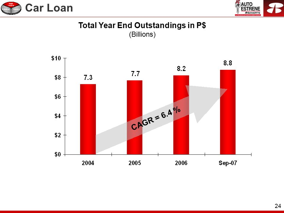 24 Total Year End Outstandings in P$ (Billions) CAGR = 6.4 % Car Loan