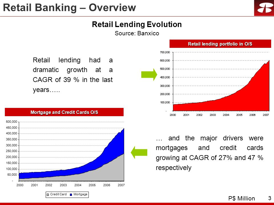 3 Retail Lending Evolution Retail lending had a dramatic growth at a CAGR of 39 % in the last years…..