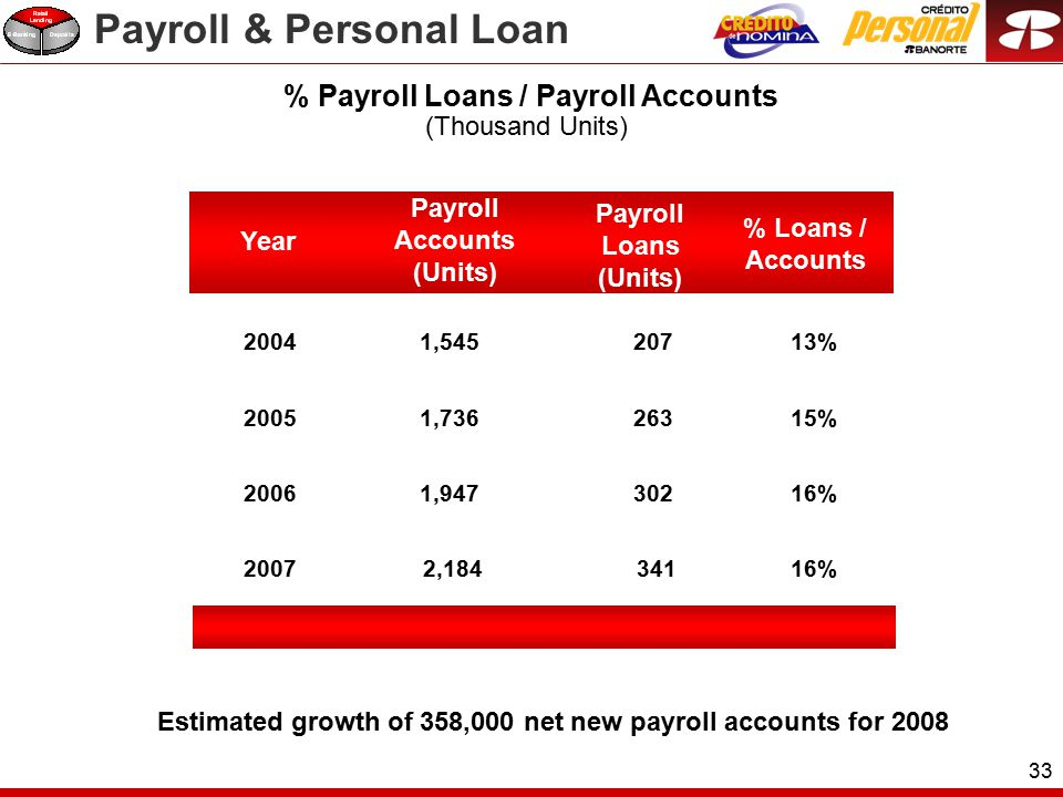 33 % Payroll Loans / Payroll Accounts Payroll Accounts (Units) Payroll Loans (Units) Year % Loans / Accounts 20041,54520713% 20051,73626315% 20061,94730216% 2007 2,184 34116% (Thousand Units) Estimated growth of 358,000 net new payroll accounts for 2008 Payroll & Personal Loan
