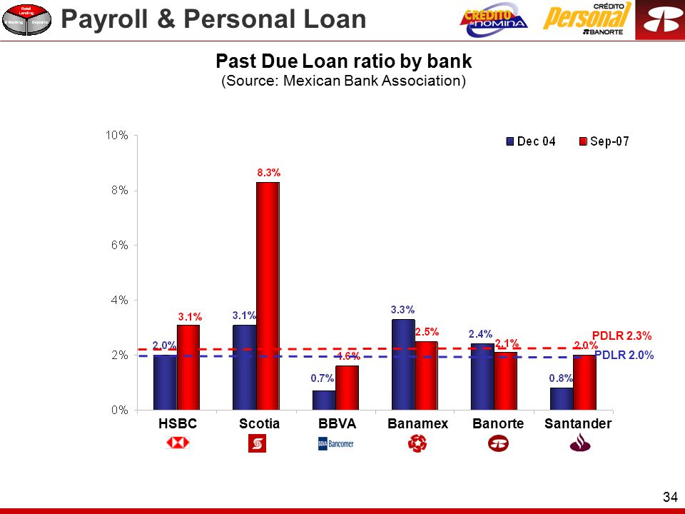 34 PDLR 2.0% PDLR 2.3% ScotiaBBVABanamexBanorteSantanderHSBC Past Due Loan ratio by bank (Source: Mexican Bank Association) Payroll & Personal Loan