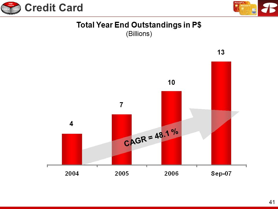 41 4 7 10 13 CAGR = 48.1 % Total Year End Outstandings in P$ (Billions) Credit Card