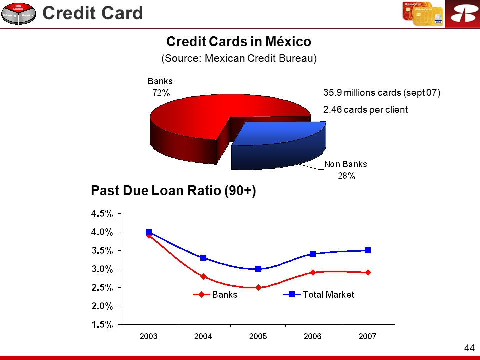 44 Credit Cards in México (Source: Mexican Credit Bureau) 35.9 millions cards (sept 07) 2.46 cards per client Past Due Loan Ratio (90+) Credit Card