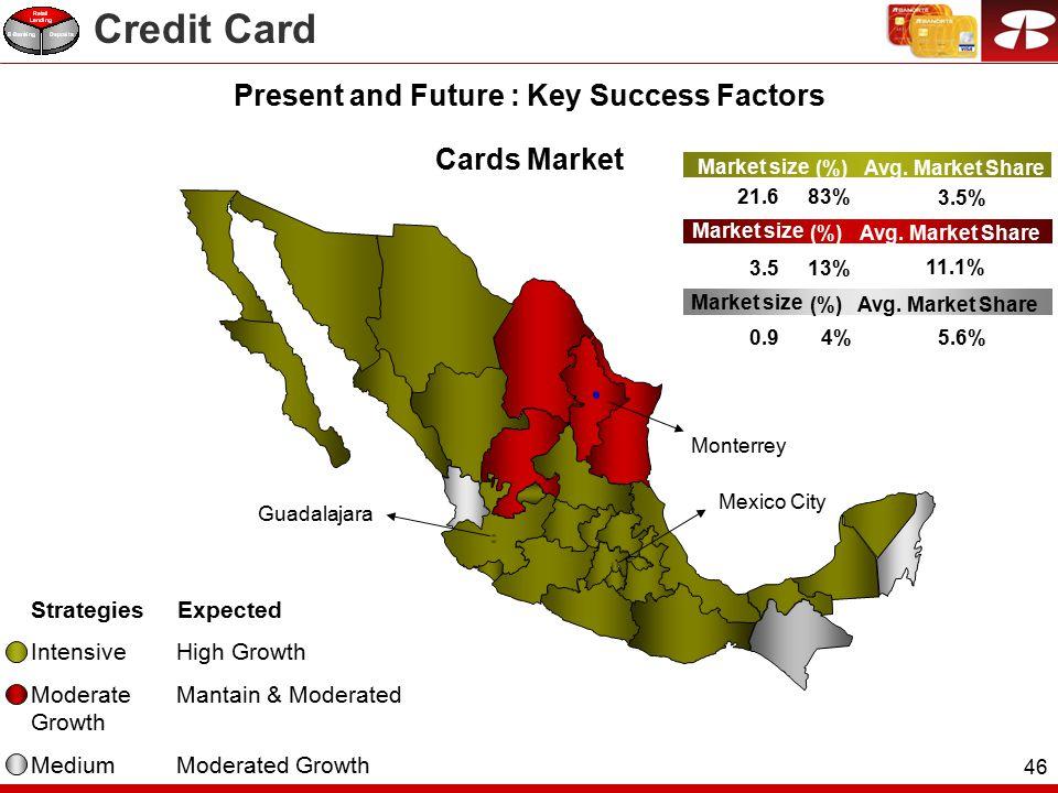 46 Cards Market Market size (%) Avg.