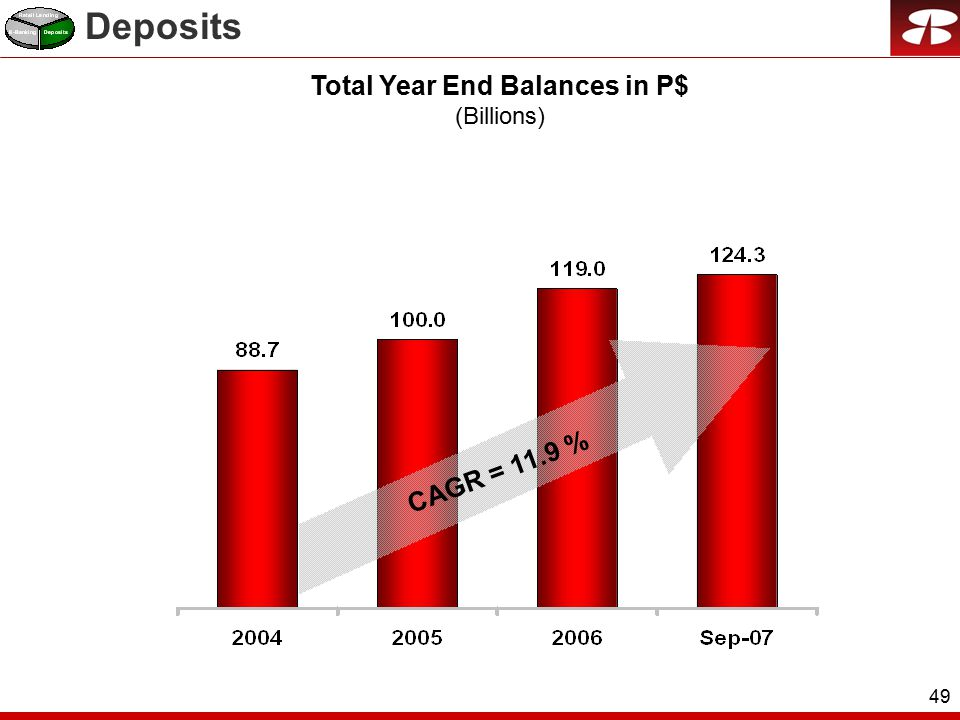 49 Total Year End Balances in P$ (Billions) CAGR = 11.9 % Deposits