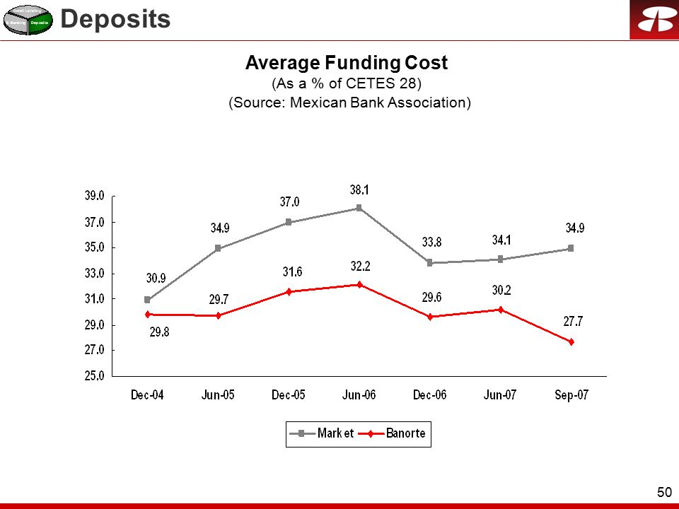 50 Average Funding Cost (As a % of CETES 28) (Source: Mexican Bank Association) Deposits