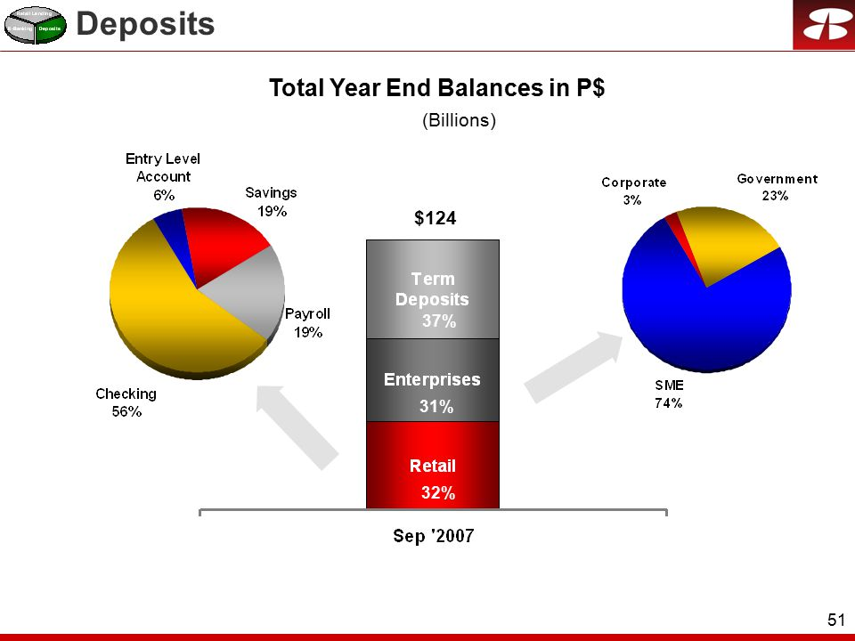 51 $124 37% 31% 32% Deposits Total Year End Balances in P$ (Billions)