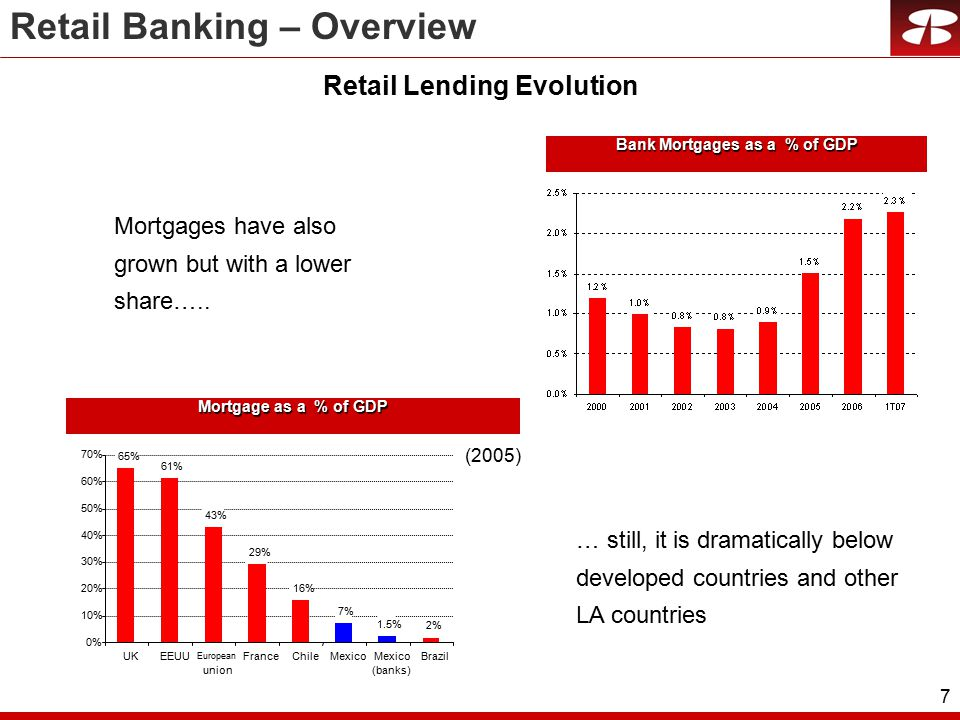 7 Bank Mortgages as a % of GDP Mortgage as a % of GDP Mortgages have also grown but with a lower share…..