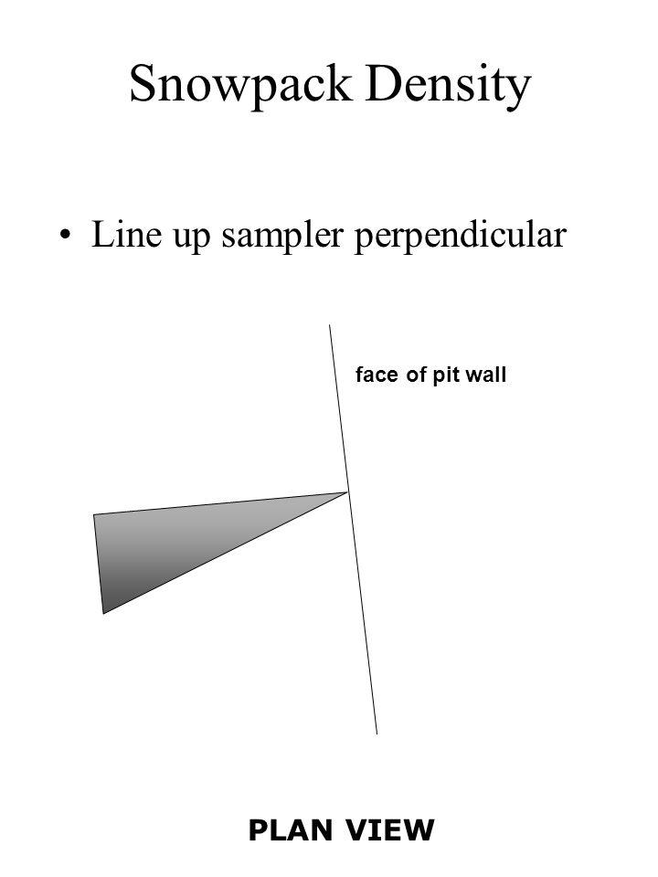 Snowpack Density Line up sampler perpendicular face of pit wall PLAN VIEW