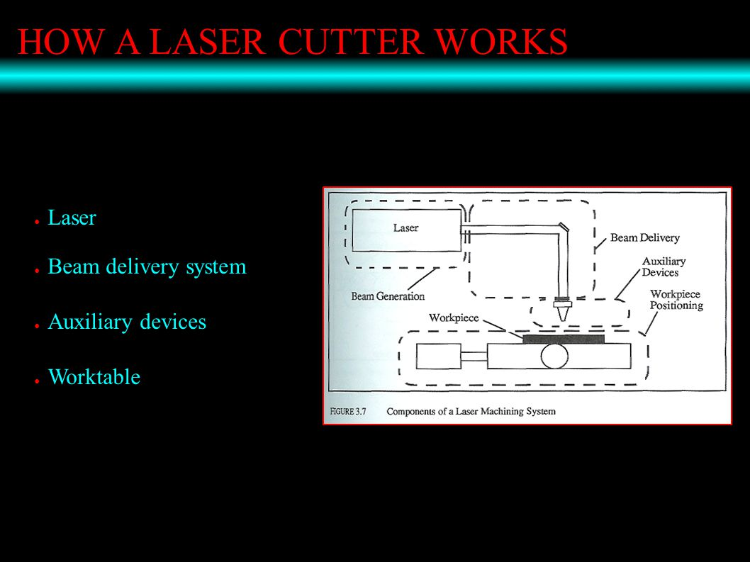 HOW A LASER CUTTER WORKS ● Laser ● Beam delivery system ● Auxiliary devices ● Worktable