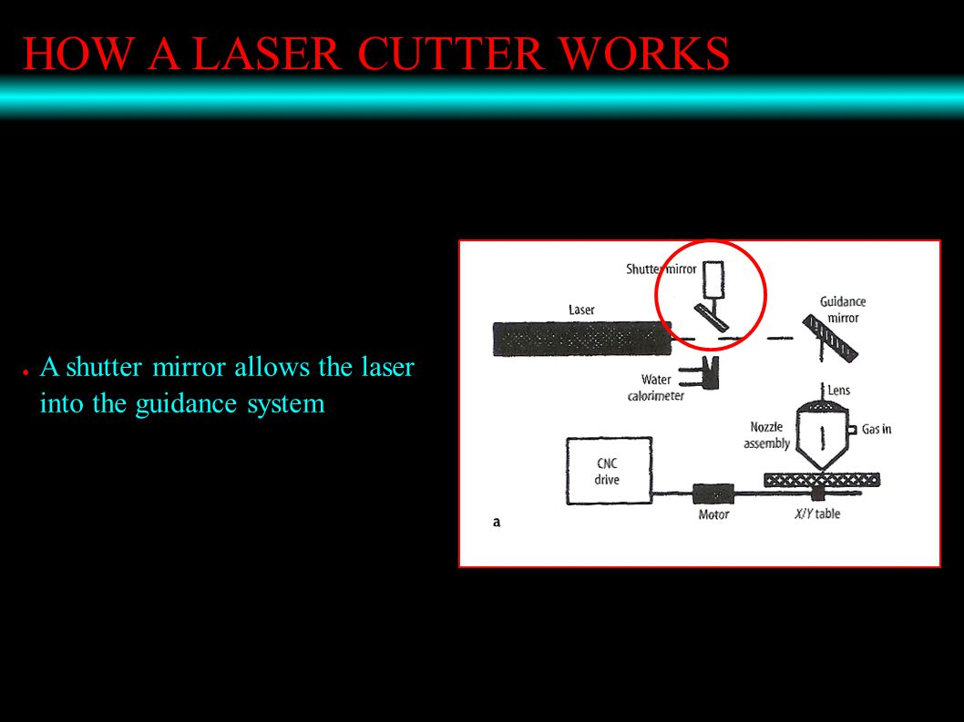 HOW A LASER CUTTER WORKS ● A shutter mirror allows the laser into the guidance system