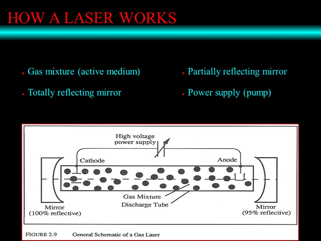 HOW A LASER WORKS ● Gas mixture (active medium) ● Totally reflecting mirror ● Partially reflecting mirror ● Power supply (pump)