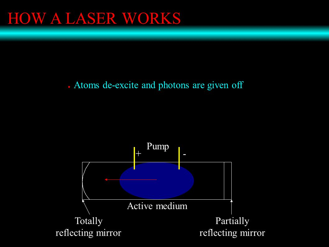 HOW A LASER WORKS ● Atoms de-excite and photons are given off Pump +- Active medium Totally reflecting mirror Partially reflecting mirror