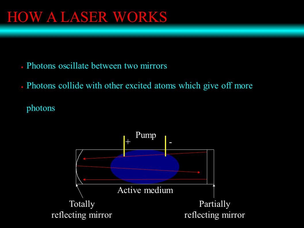 HOW A LASER WORKS ● Photons oscillate between two mirrors ● Photons collide with other excited atoms which give off more photons Active medium Totally reflecting mirror Partially reflecting mirror Pump +-