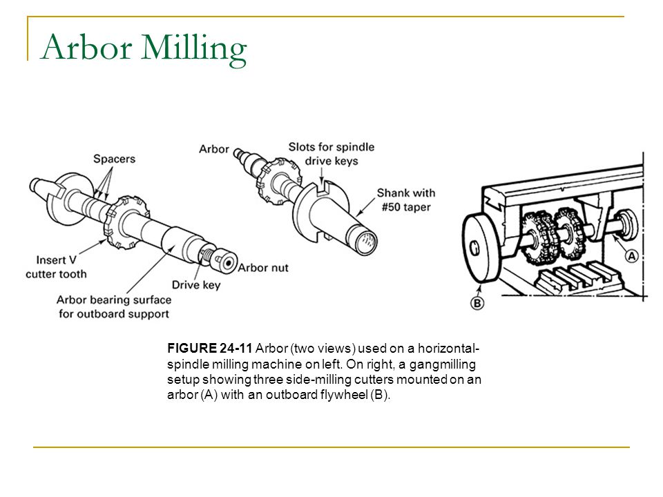 Arbor Milling FIGURE 24-11 Arbor (two views) used on a horizontal- spindle milling machine on left.