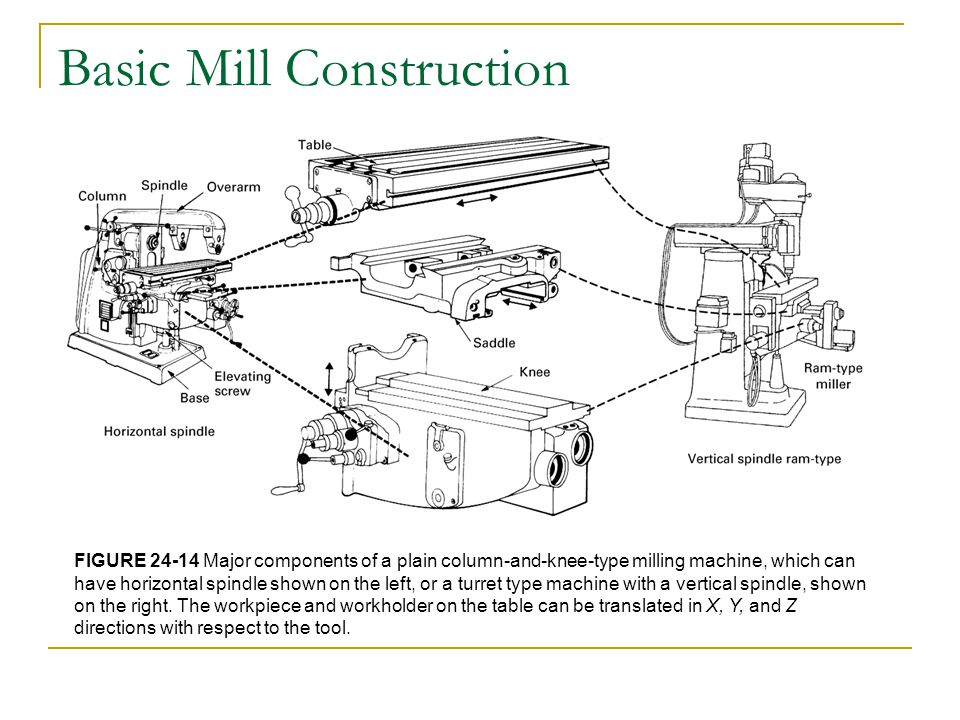 Basic Mill Construction FIGURE 24-14 Major components of a plain column-and-knee-type milling machine, which can have horizontal spindle shown on the left, or a turret type machine with a vertical spindle, shown on the right.