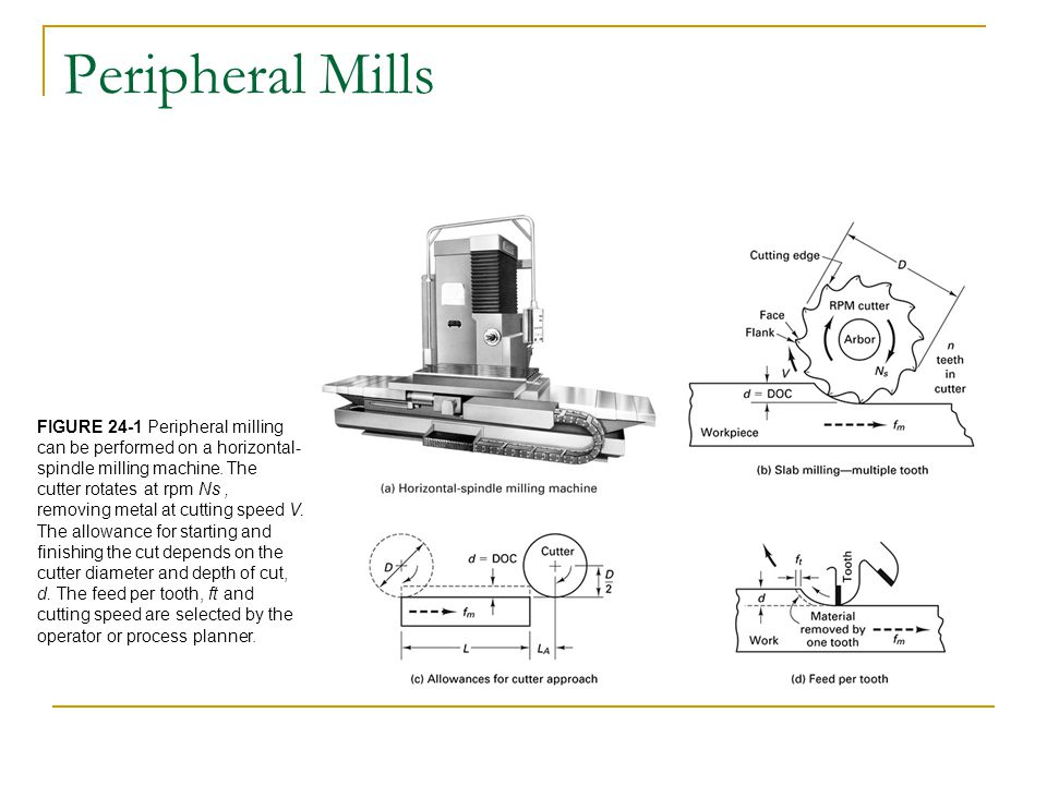 Peripheral Mills FIGURE 24-1 Peripheral milling can be performed on a horizontal- spindle milling machine.