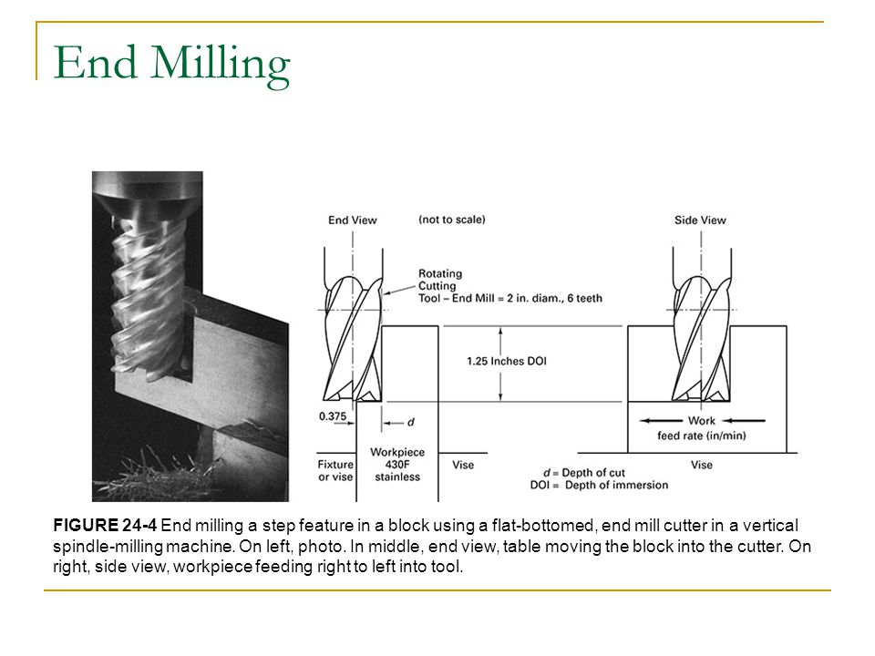 End Milling FIGURE 24-4 End milling a step feature in a block using a flat-bottomed, end mill cutter in a vertical spindle-milling machine.
