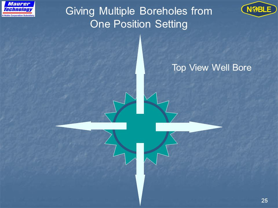 25 Giving Multiple Boreholes from One Position Setting Top View Well Bore