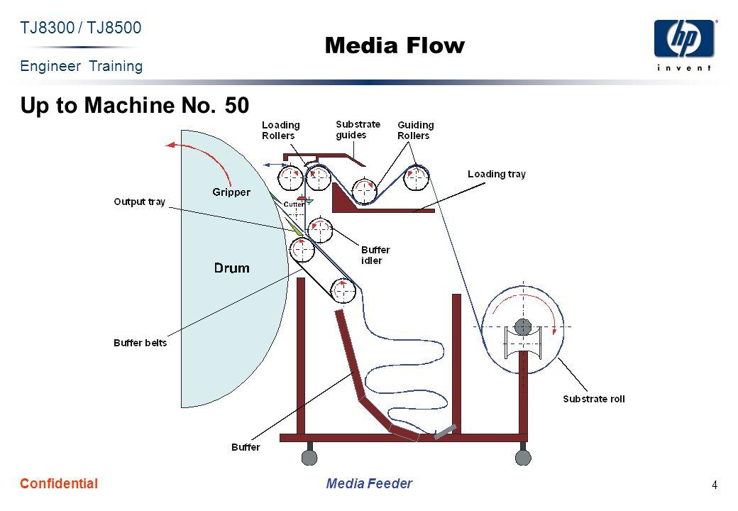 Engineer Training Media Feeder TJ8300 / TJ8500 Confidential 5 Media Flow (Cont.) From Machine No.