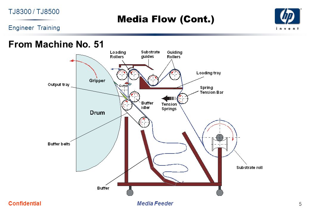 Engineer Training Media Feeder TJ8300 / TJ8500 Confidential 5 Media Flow (Cont.) From Machine No.