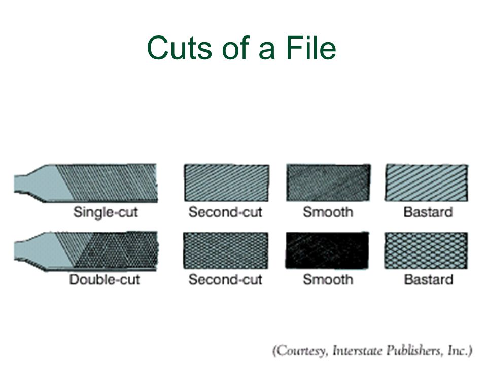 Cuts of a File