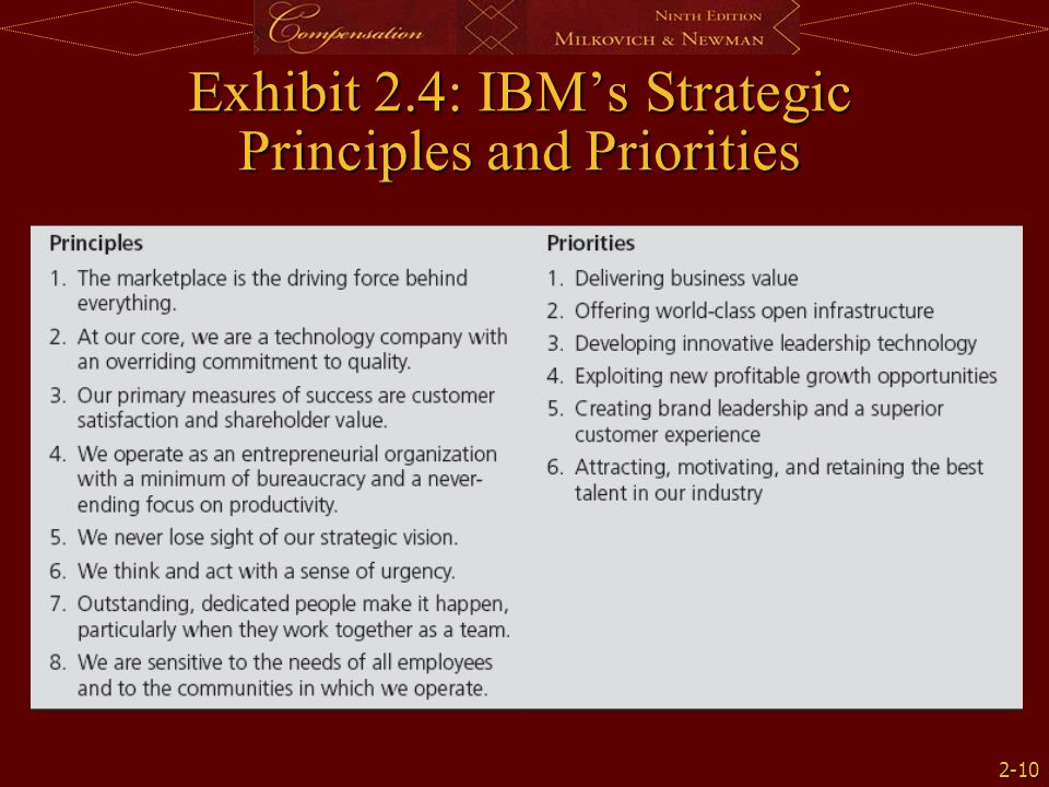 2-10 Exhibit 2.4: IBM's Strategic Principles and Priorities