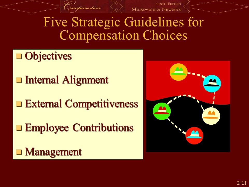 2-11 Objectives Objectives Internal Alignment Internal Alignment External Competitiveness External Competitiveness Employee Contributions Employee Contributions Management Management Five Strategic Guidelines for Compensation Choices