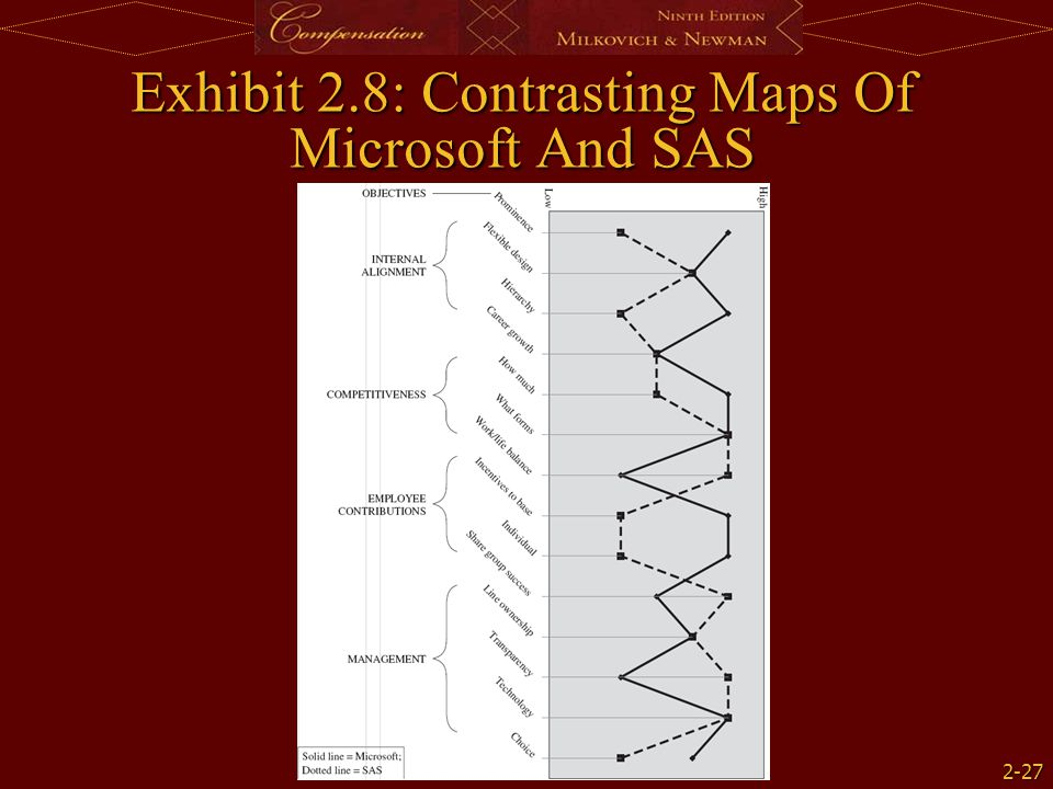 2-27 Exhibit 2.8: Contrasting Maps Of Microsoft And SAS