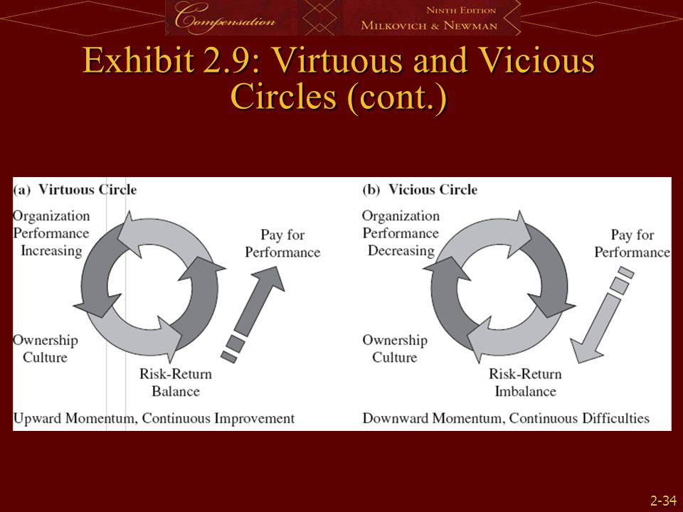2-34 Exhibit 2.9: Virtuous and Vicious Circles (cont.)