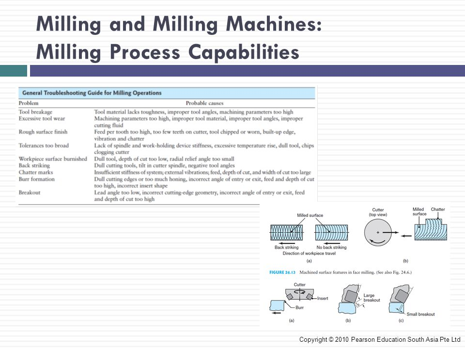 Milling and Milling Machines: Milling Process Capabilities Copyright © 2010 Pearson Education South Asia Pte Ltd