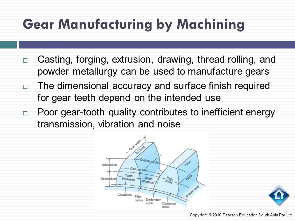 Casting, forging, extrusion, drawing, thread rolling, and powder metallurgy can be used to manufacture gears  The dimensional accuracy and surface finish required for gear teeth depend on the intended use  Poor gear-tooth quality contributes to inefficient energy transmission, vibration and noise Copyright © 2010 Pearson Education South Asia Pte Ltd Gear Manufacturing by Machining