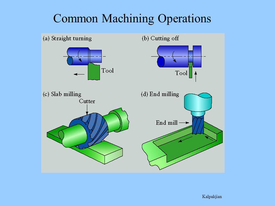 Common Machining Operations Kalpakjian