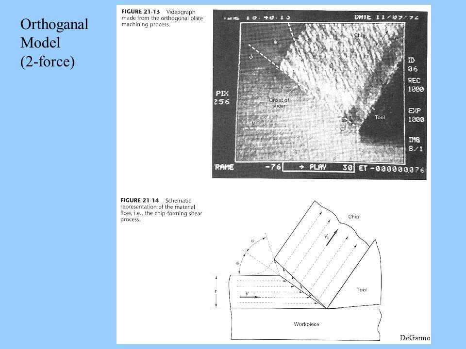 Orthoganal Model (2-force) DeGarmo