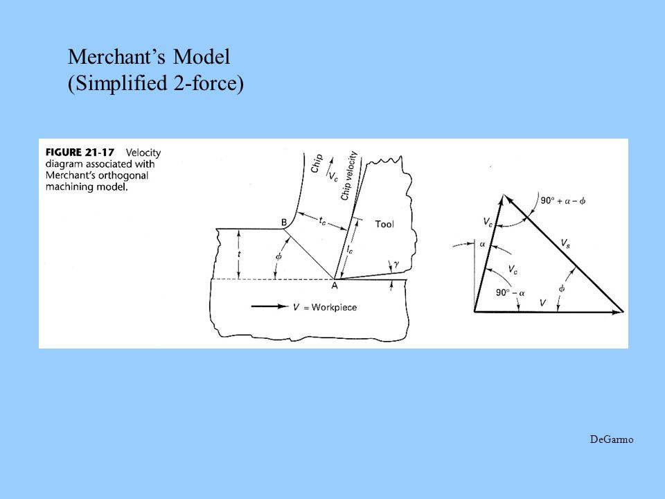 Merchant's Model (Simplified 2-force) DeGarmo