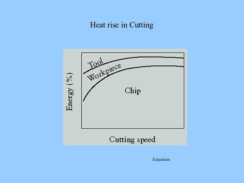 Heat rise in Cutting Kalpakjian