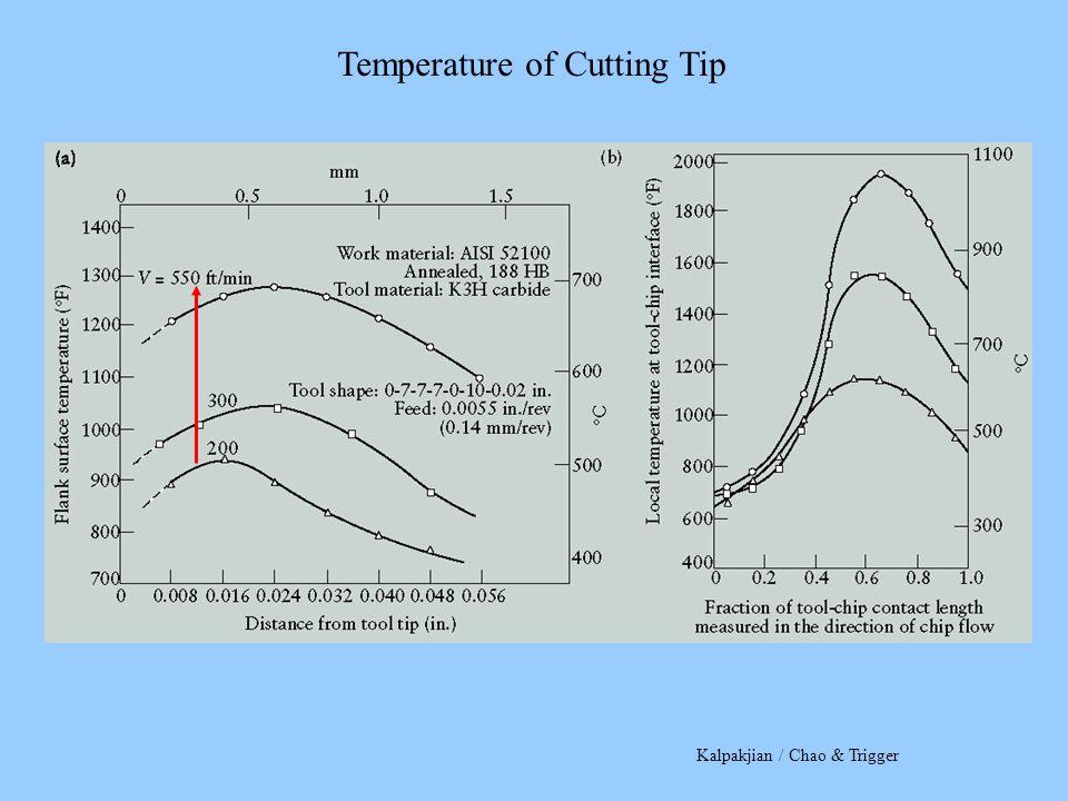 Kalpakjian / Chao & Trigger Temperature of Cutting Tip