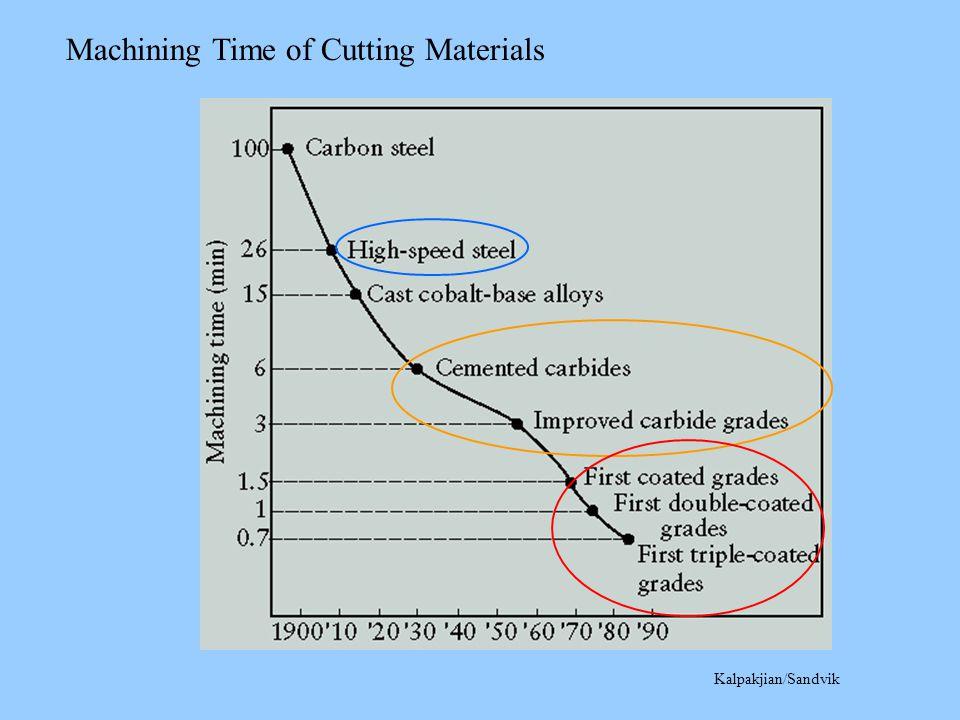 Kalpakjian/Sandvik Machining Time of Cutting Materials
