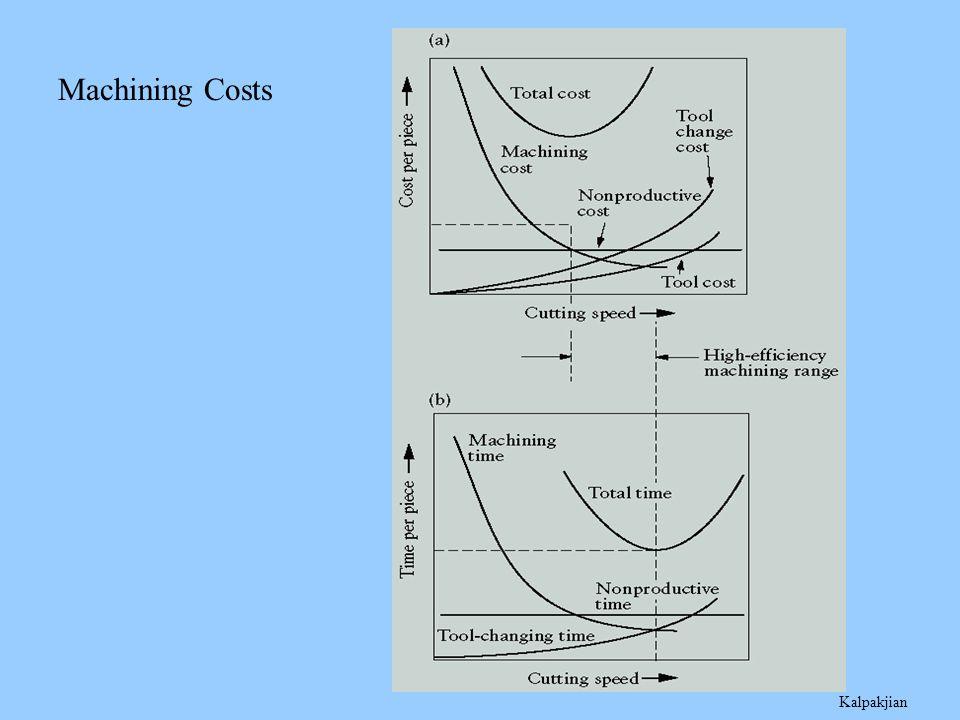 Machining Costs Kalpakjian