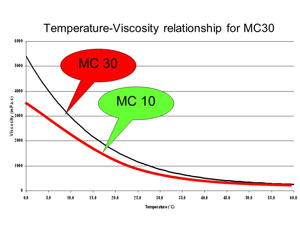 Temperature-Viscosity relationship for MC30 MC 30 MC 10