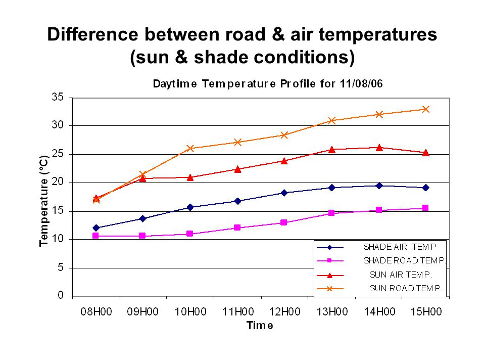 Difference between road & air temperatures (sun & shade conditions)