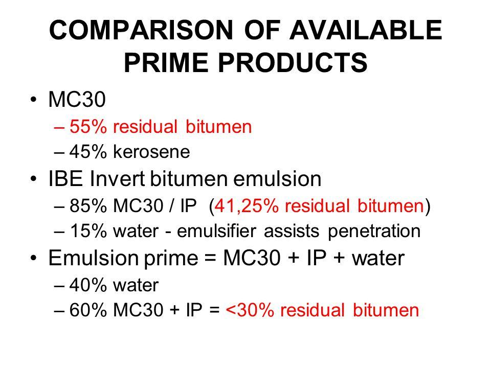 COMPARISON OF AVAILABLE PRIME PRODUCTS MC30 –55% residual bitumen –45% kerosene IBE Invert bitumen emulsion –85% MC30 / IP (41,25% residual bitumen) –15% water - emulsifier assists penetration Emulsion prime = MC30 + IP + water –40% water –60% MC30 + IP = <30% residual bitumen