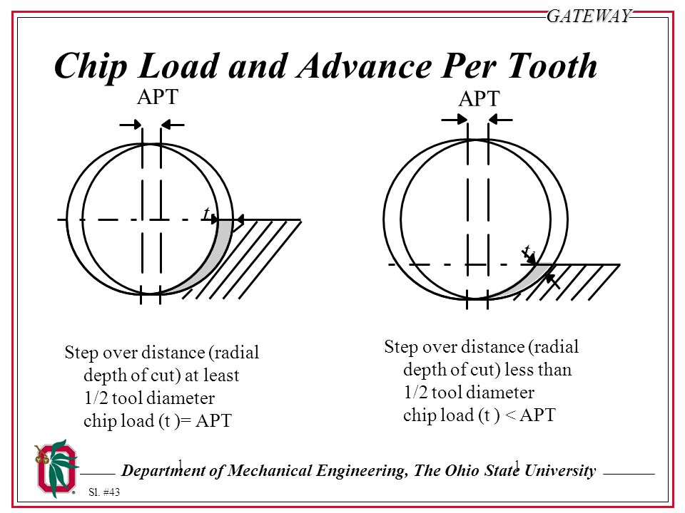 Department of Mechanical Engineering, The Ohio State University Sl. #43GATEWAY Chip Load and Advance Per Tooth Step over distance (radial depth of cut