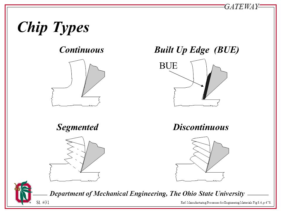 Department of Mechanical Engineering, The Ohio State University Sl. #31GATEWAY Chip Types ContinuousBuilt Up Edge (BUE) DiscontinuousSegmented BUE Ref